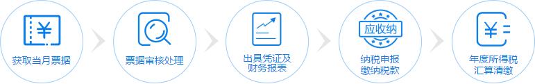 内资小规模代理记账流程